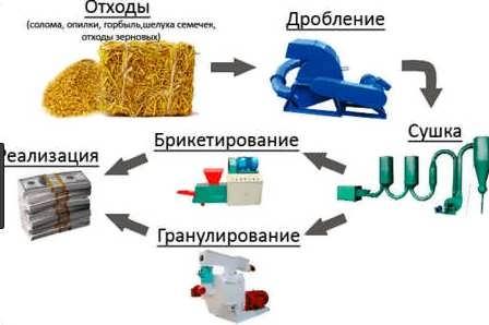 Оборудование для производства топливных брикетов