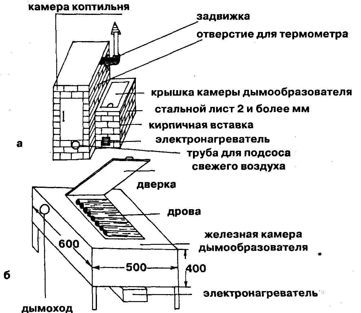 Размеры коптильни для горячего копчения чертежи