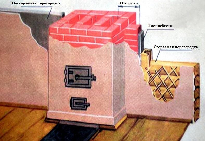 Как сделать русскую печь своими руками
