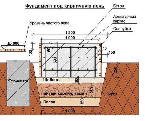 Русская печь схема кладки