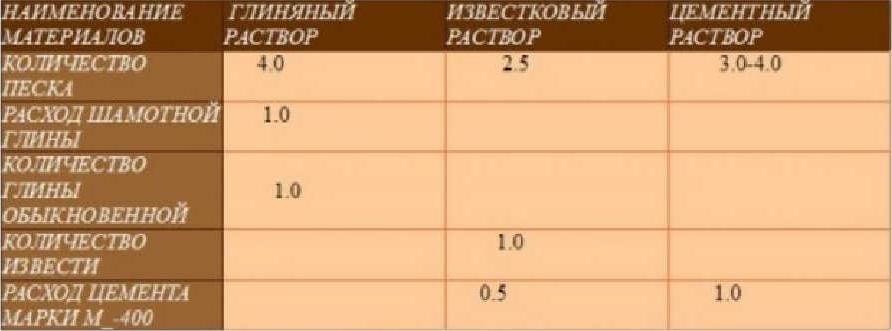 Русская печь порядовка и кладка